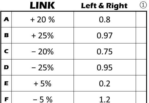 Calculating a Percentage Multipler - Link