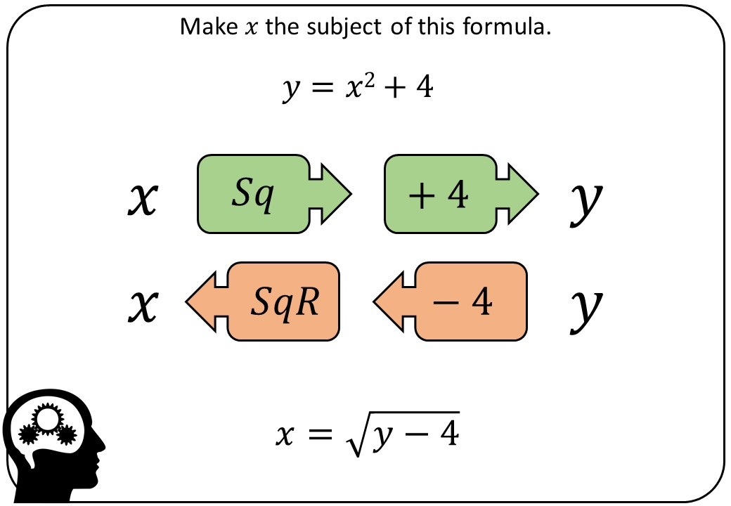 Changing the Subject of a Formula - Function Machines - Bingo M