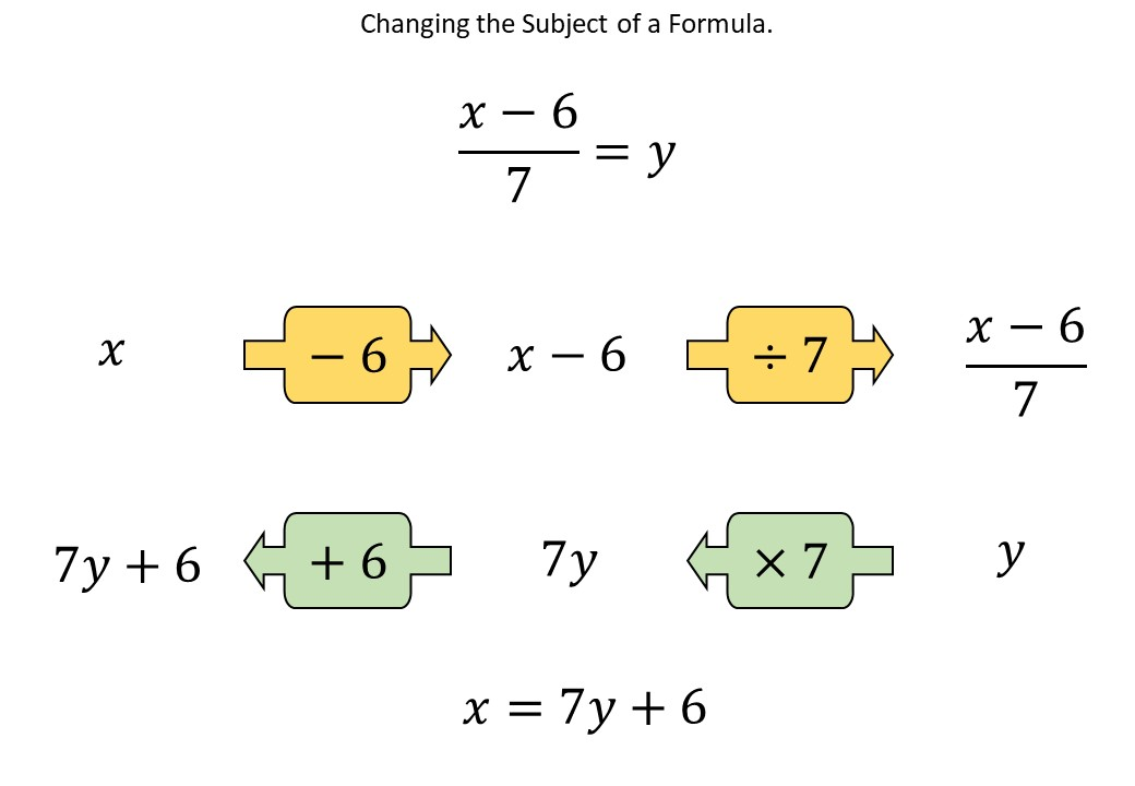Changing the Subject of a Formula - Function Machines - Demonstration