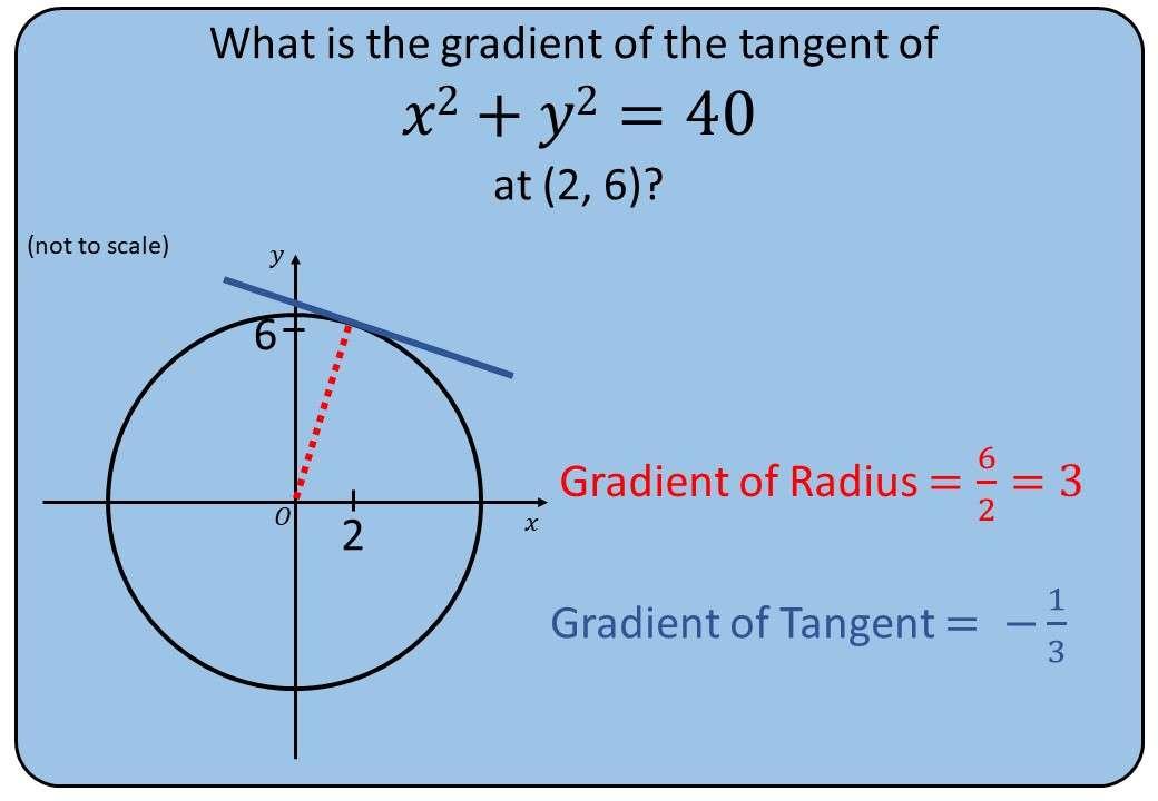 Circle - Tangent Gradient - Bingo M