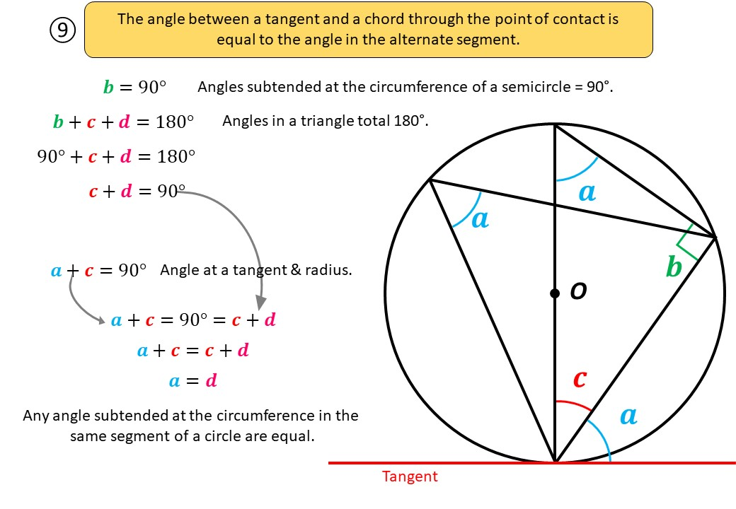 Circle Theorems - Alternate Segment - Demonstration