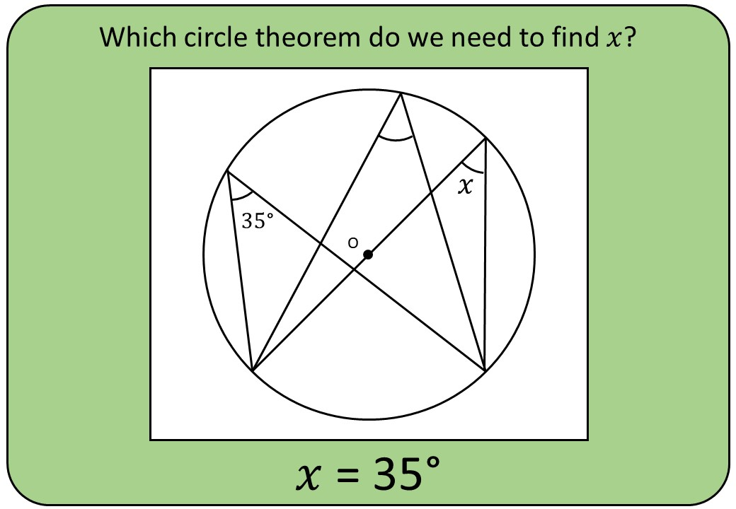 Circle Theorems - Angles at the Circumference - Bingo OA