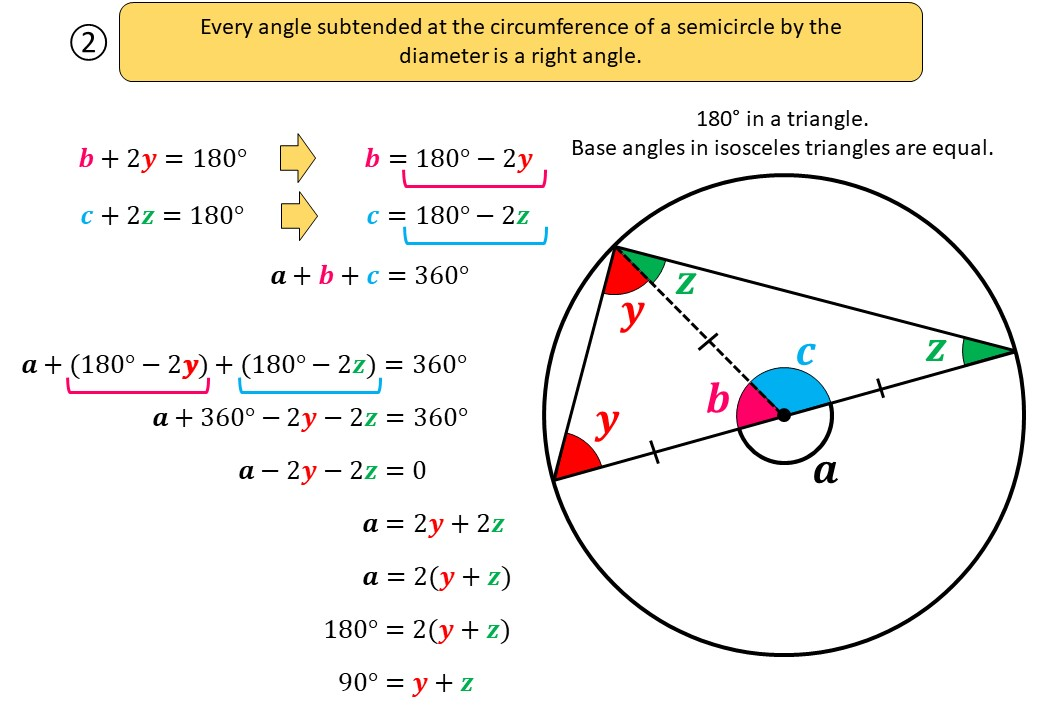Circle Theorems - Angles at the Circumference - Demonstration