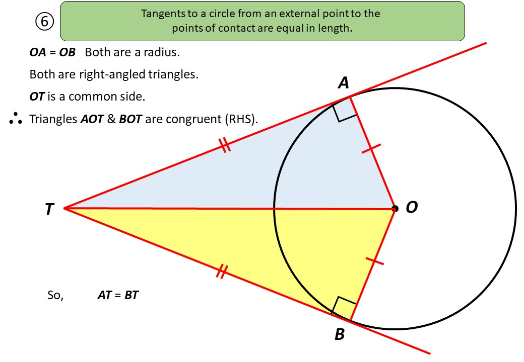 Circle Theorems - Tangents & Chords - Demonstration