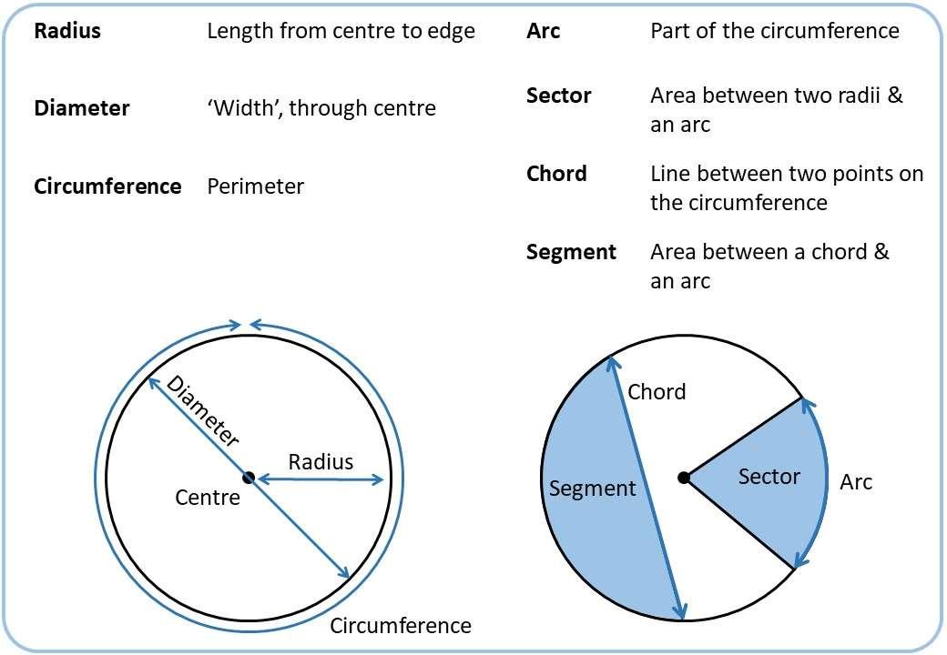 Circle - Vocabulary - Demonstration