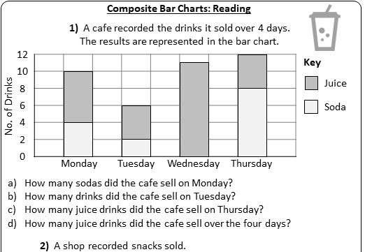 Composite Bar Charts - Worksheet A