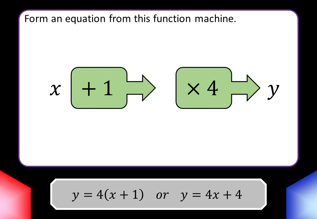 Converting Function Machines & Linear Equations - Blockbusters