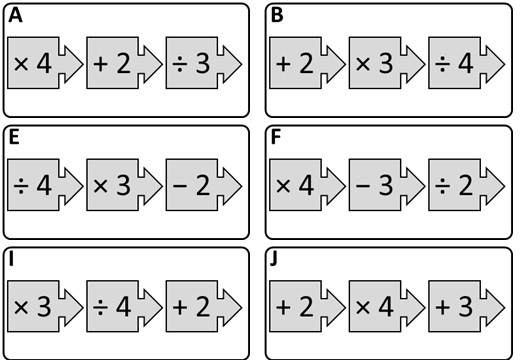 Converting Function Machines & Linear Equations - Card Match B