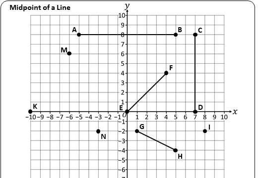 Coordinates - Midpoint - Worksheet A