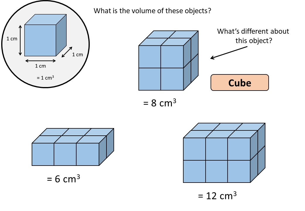 Cuboid - Volume - Demonstration