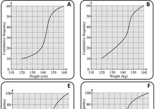 Cumulative Frequency Graphs - Card Match