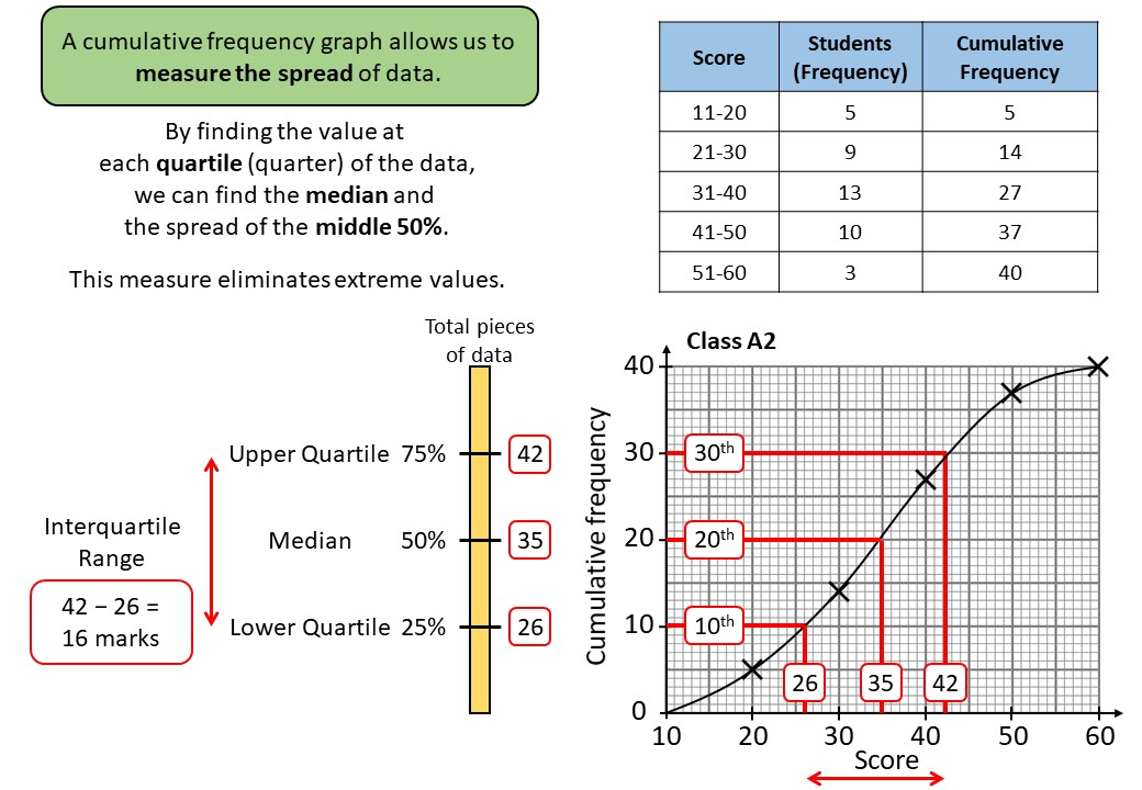 Cumulative Frequency Graphs - Demonstration