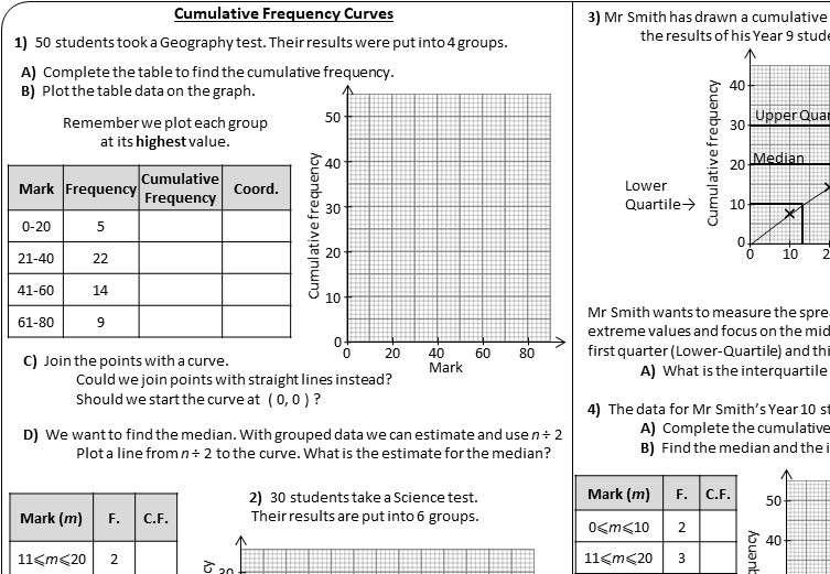 Cumulative Frequency Graphs - Worksheet A