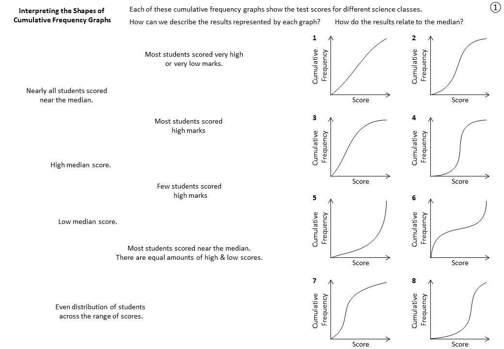 Cumulative Frequency Graphs - Worksheet B