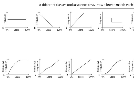 Cumulative Frequency Graphs - Worksheet C