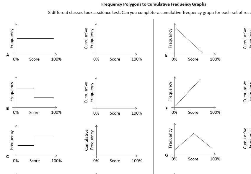 Cumulative Frequency Graphs - Worksheet D