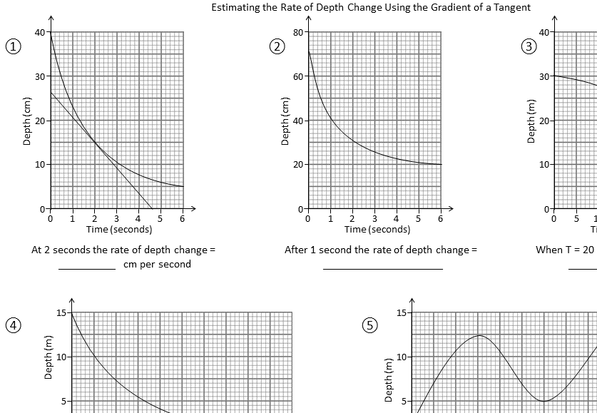 Depth-Time Graphs - Worksheet B