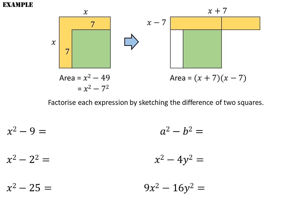 Difference of Two Squares - Demonstration