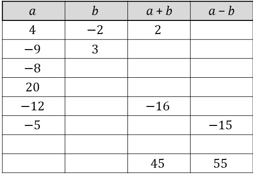 Directed Numbers - Mixed - Worksheet A