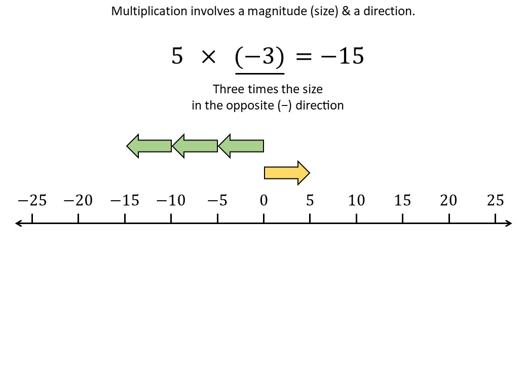 Directed Numbers - Multiplying & Dividing - Demonstration