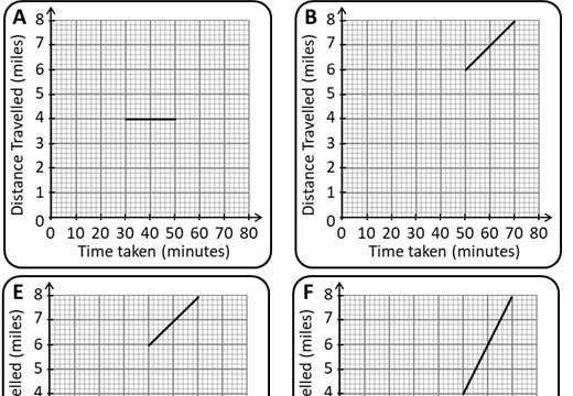 Distance-Time Graphs - Constant - Card Complete & Match