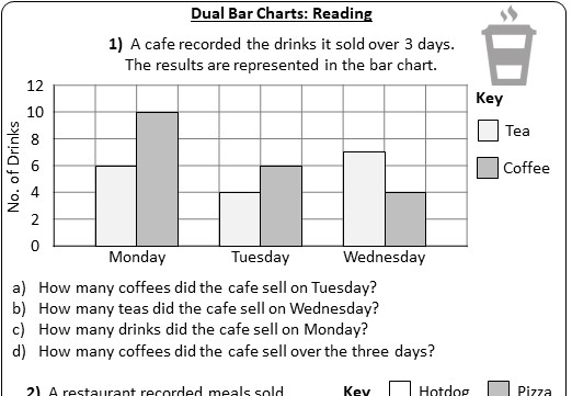 Dual Bar Charts - Worksheet A