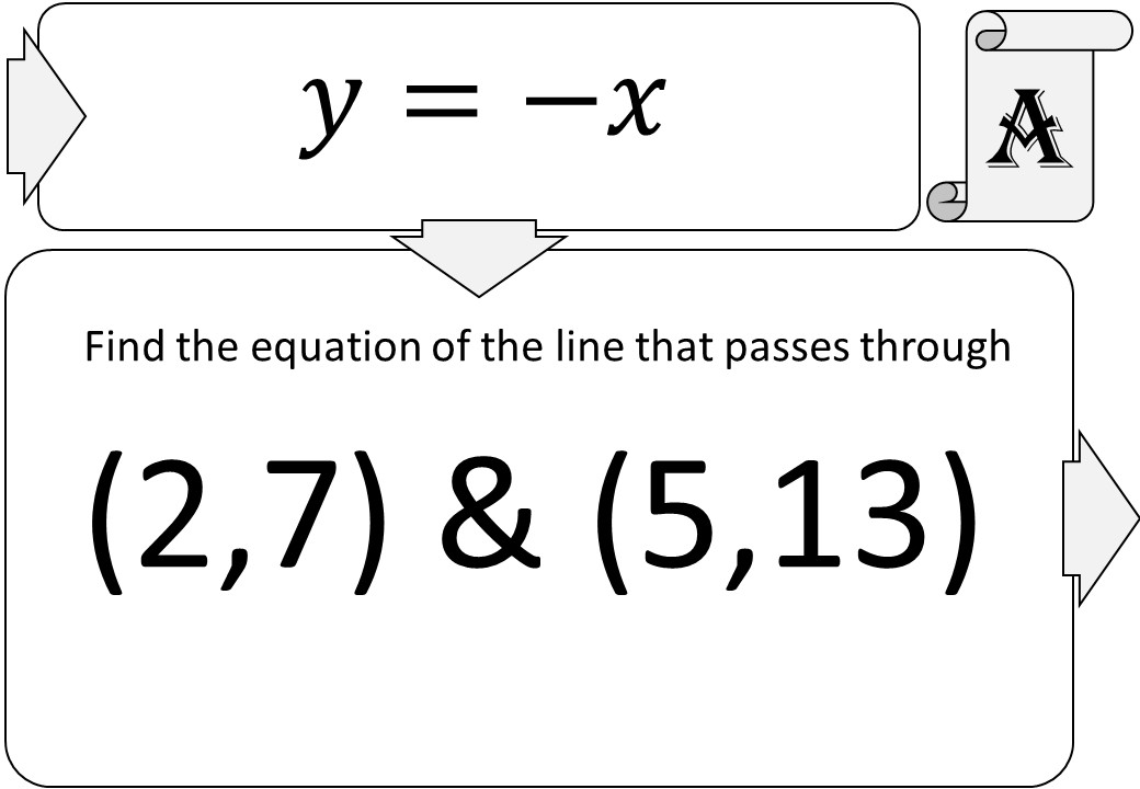 Equations - From Coordinates - Treasure Trail