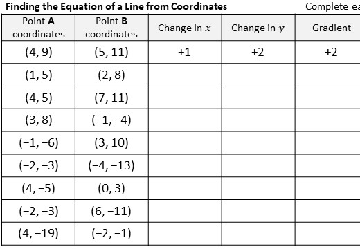 Equations - From Coordinates - Worksheet A