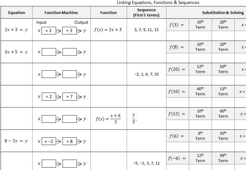 Equations, Functions & Sequences - Worksheet B