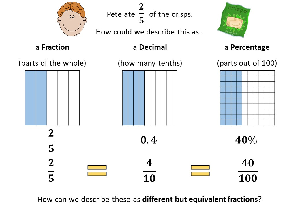 Equivalence - Fractions, Decimals & Percentages - Demonstration
