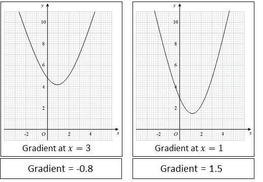 Estimating Gradient - Card Match