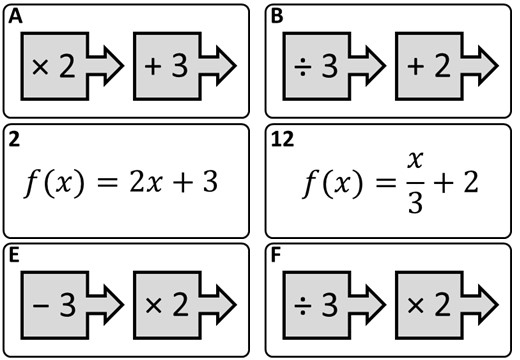 Forming Simple Functions - Card Match A