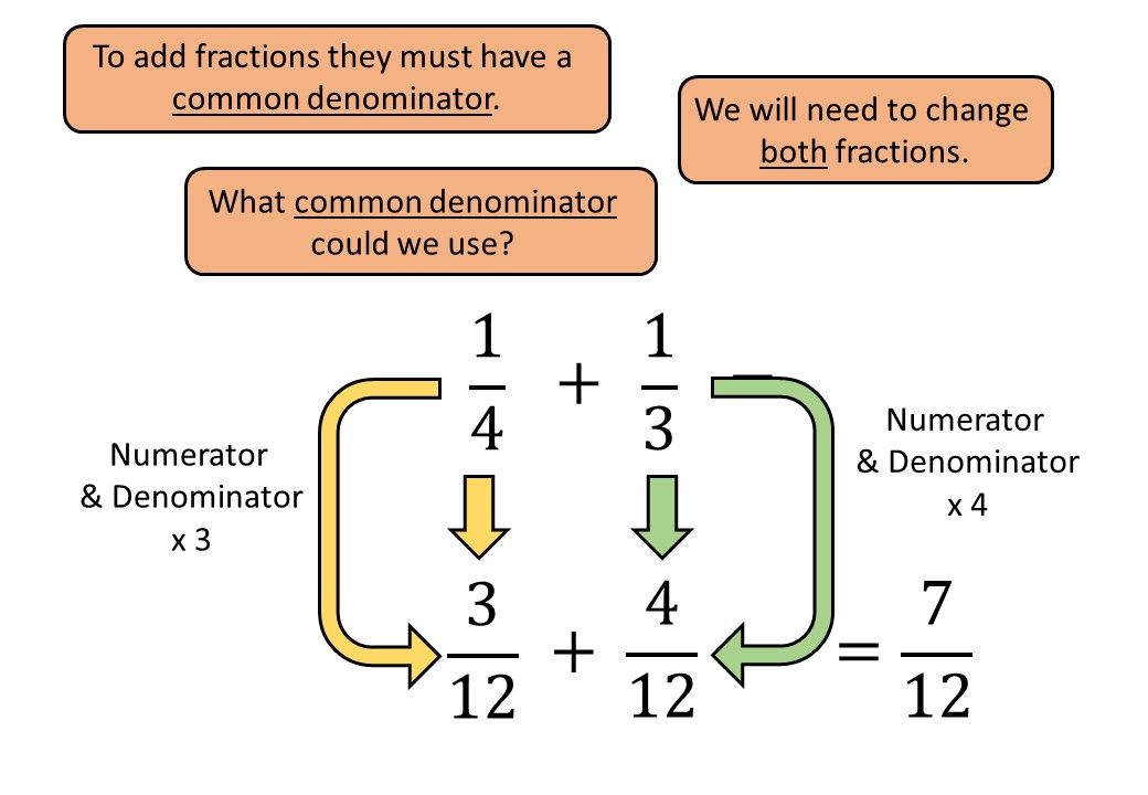 Fractions - Adding - Complete Lesson
