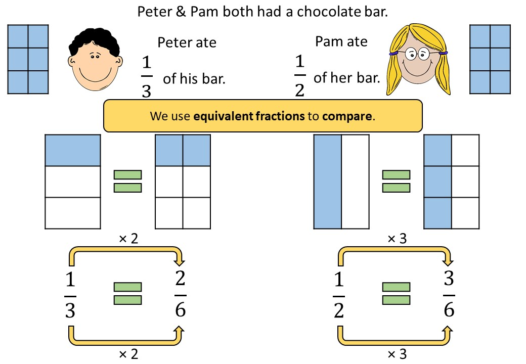 Fractions - Comparing - Demonstration