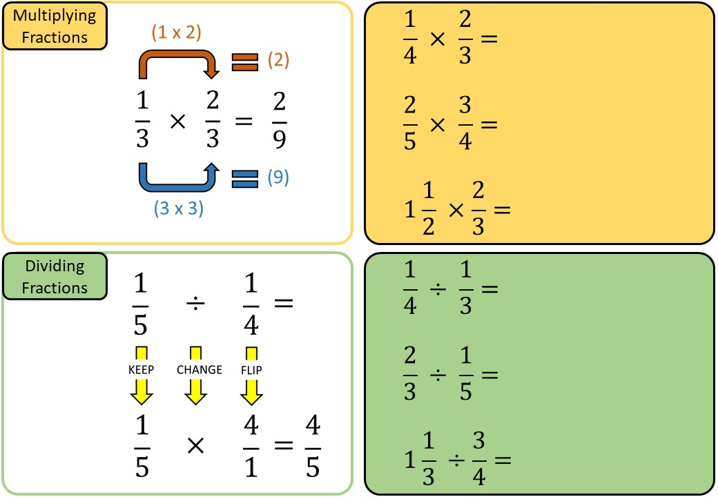 Fractions - Multiplying & Dividing - Demonstration