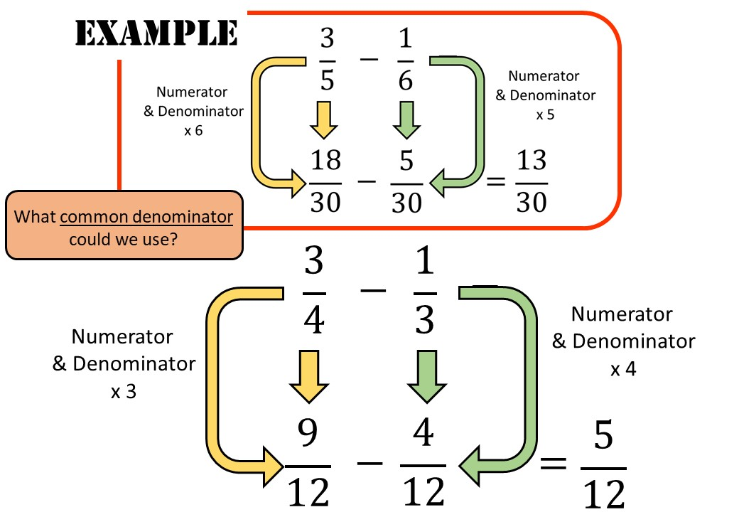 Fractions - Subtracting - Complete Lesson