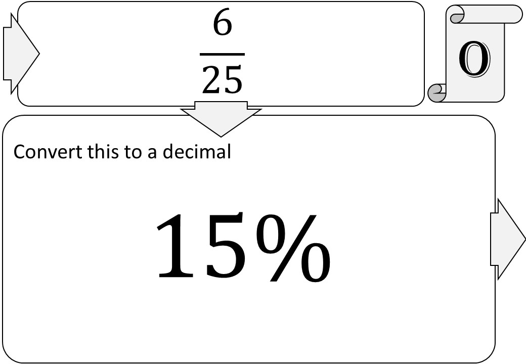 Fractions to Decimals to Percentages - Treasure Trail