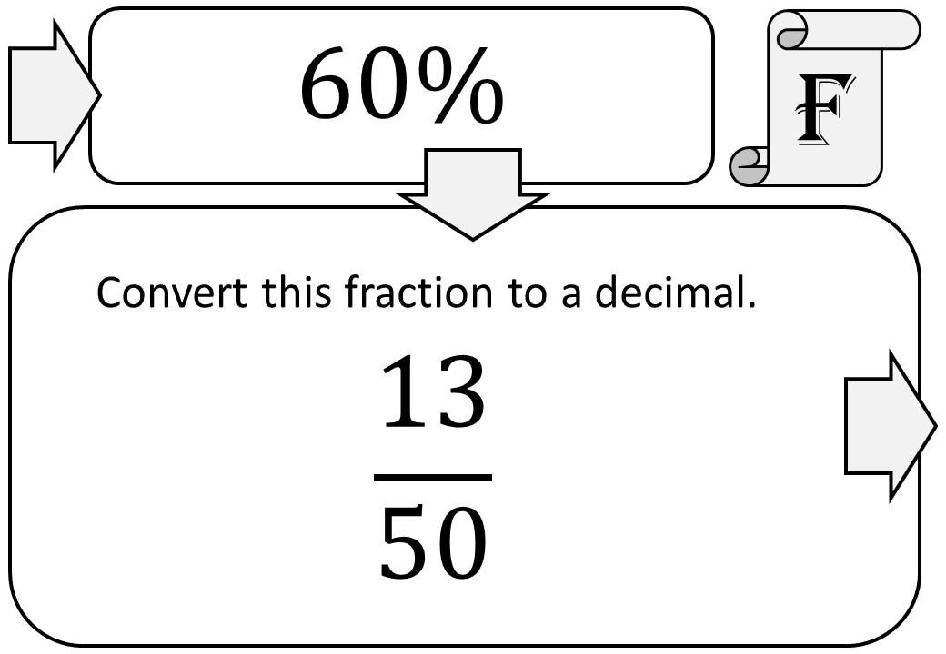 Fractions to Decimals to Percentages to Ratios - Treasure Trail