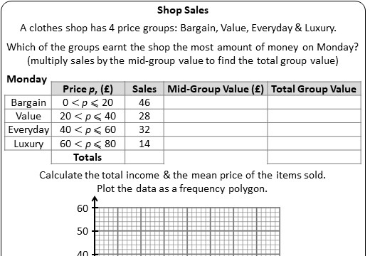Frequency Polygons - Worksheet A