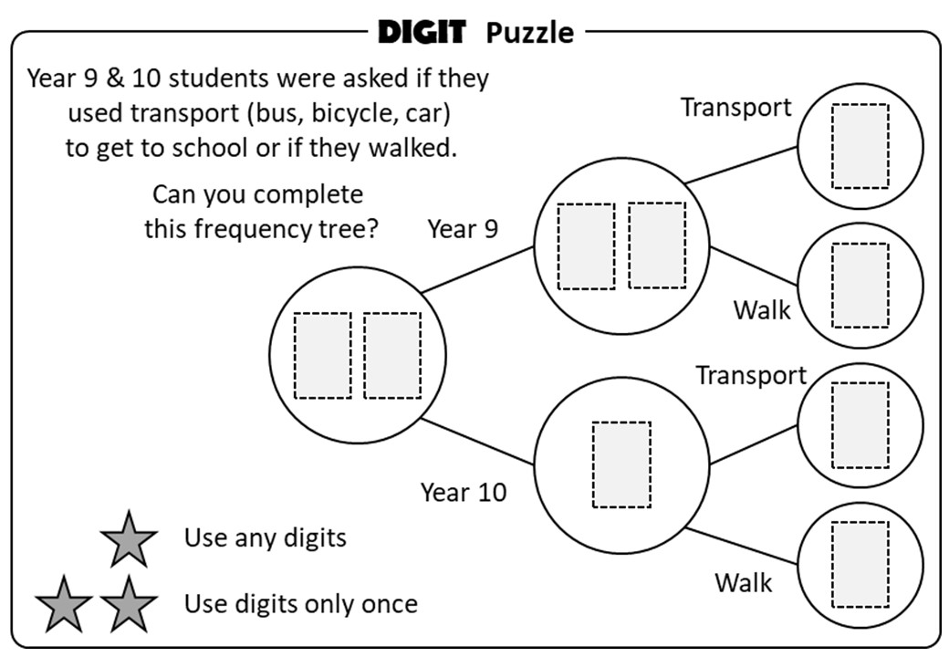 Frequency Trees - Digit Puzzle