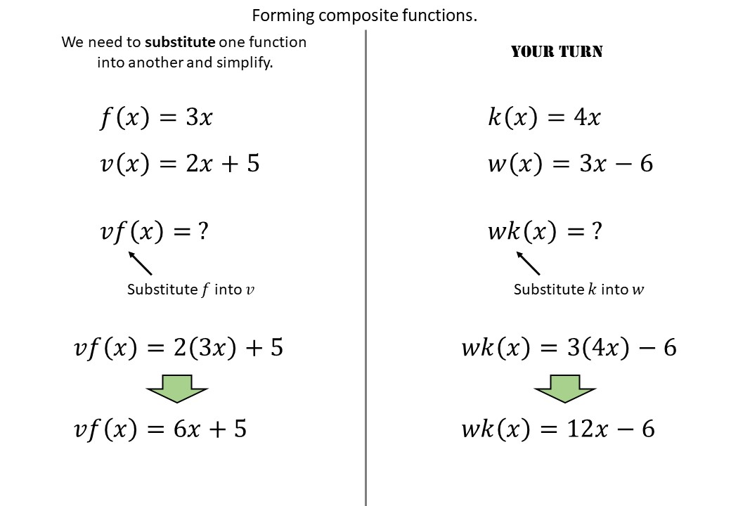 Functions - Composite - Forming - Demonstration