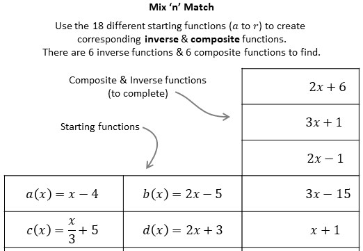 Functions - Composite & Inverse - Forming - Card Sort