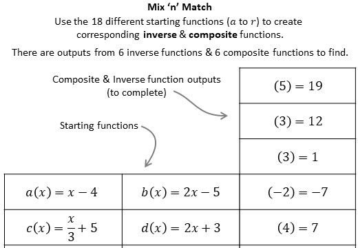 Functions - Composite & Inverse - Substitution - Card Sort