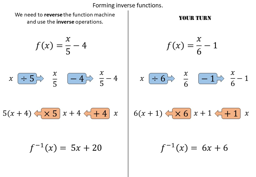 Functions - Inverse - Forming - Demonstration