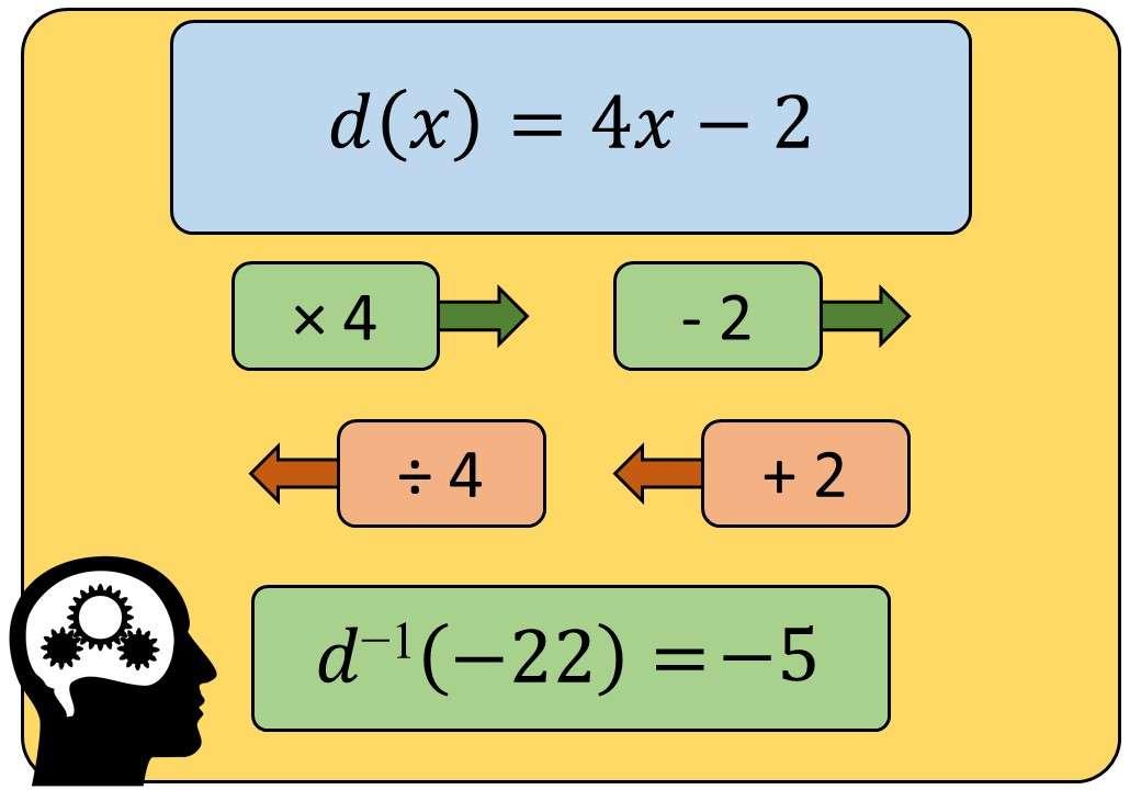 Functions - Inverse - Substitution - Bingo Method