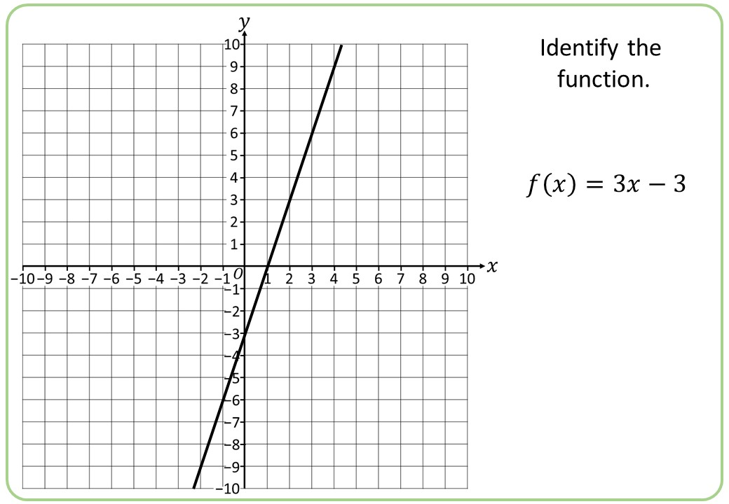 Graphing Functions - Bingo A
