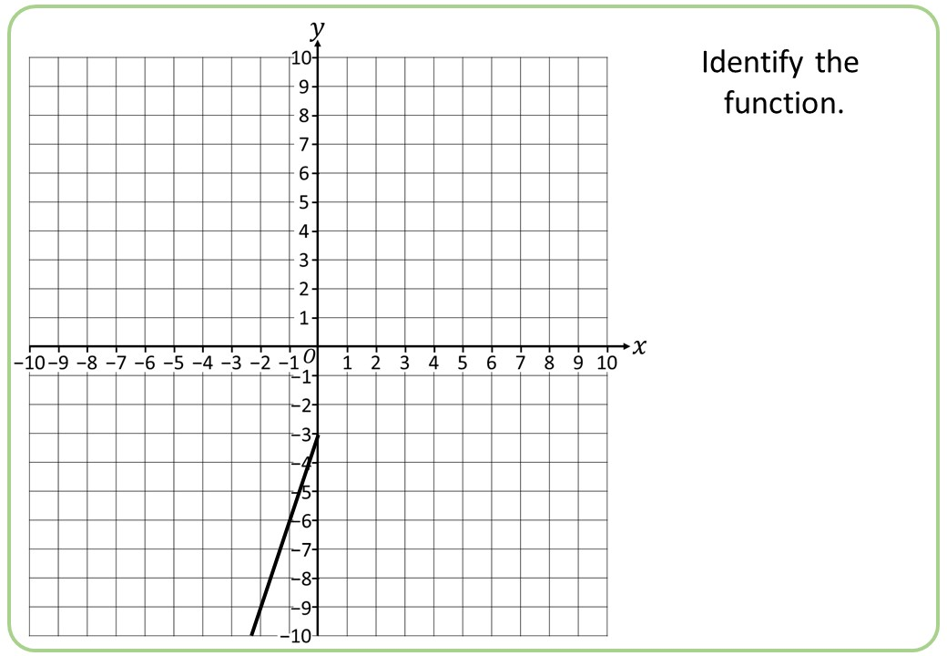 Graphing Functions - Bingo B