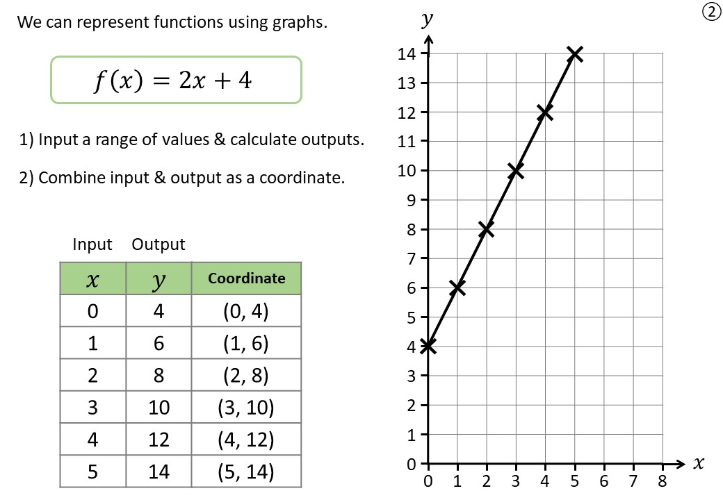 Graphing Functions - Demonstration