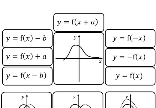 Graphs - Transformations - Single - Card Match