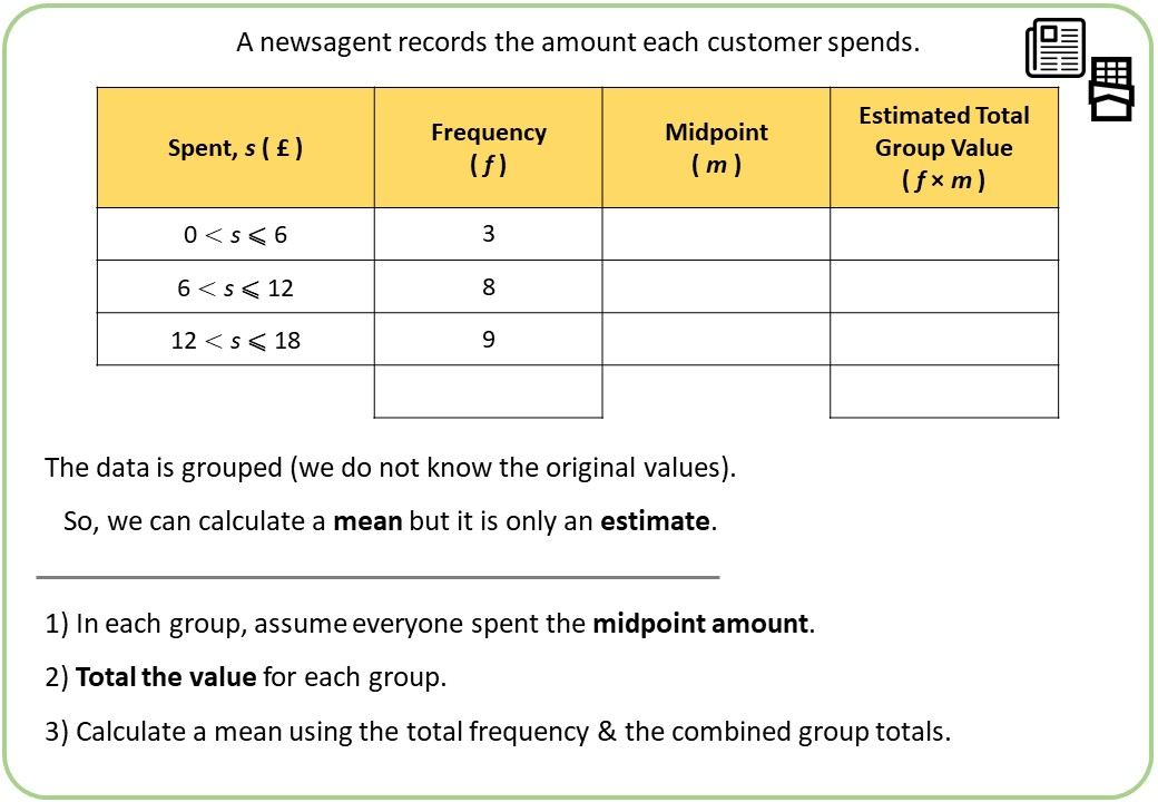 Grouped Frequency Tables - Averages - Demonstration